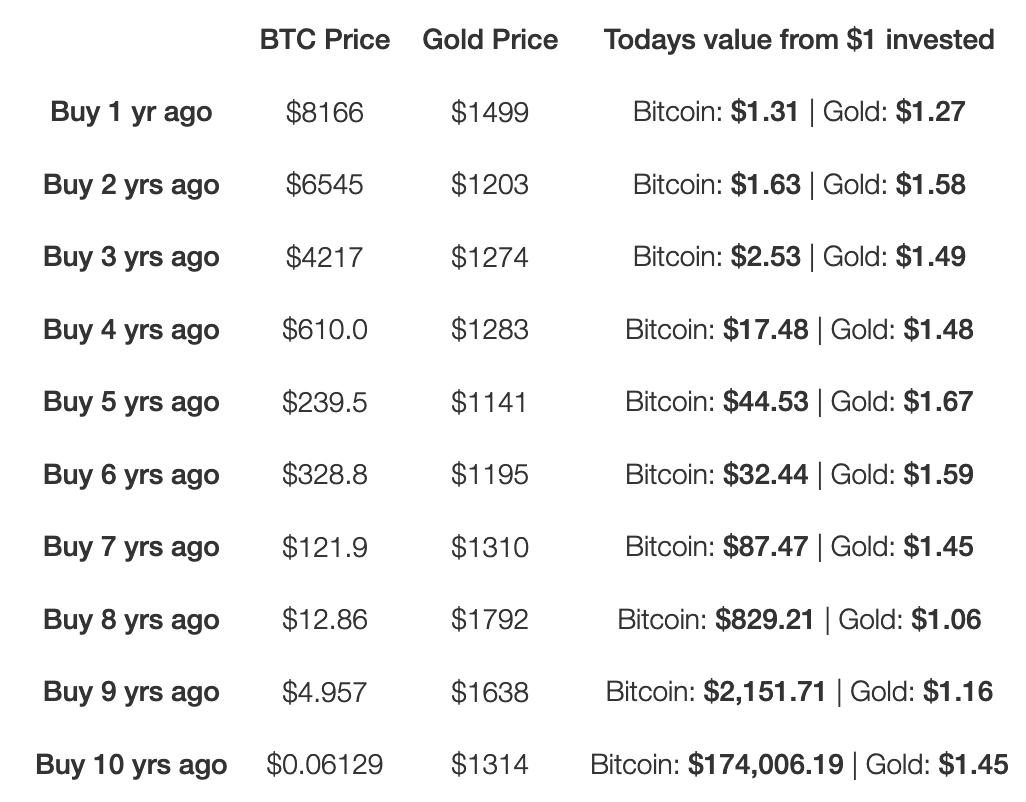 Todos invirtiendo en bitcoin