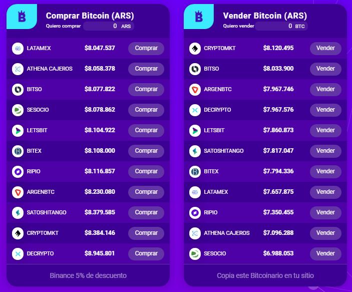 valor bitcoin pesos argentinos skyhook bitcoin